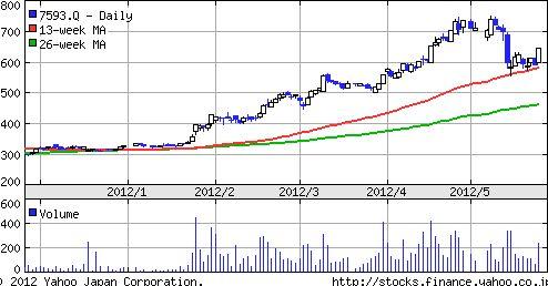 VTホールディングス株価推移
